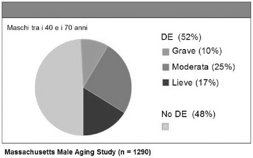 Disfunzione erettile statistiche